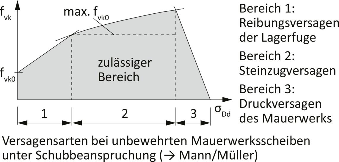 4 Unbewehrtes Mauerwerk Unter Schubbeanspruchung Nach Din En 1996 1 1 Na Lebensraum Ziegel