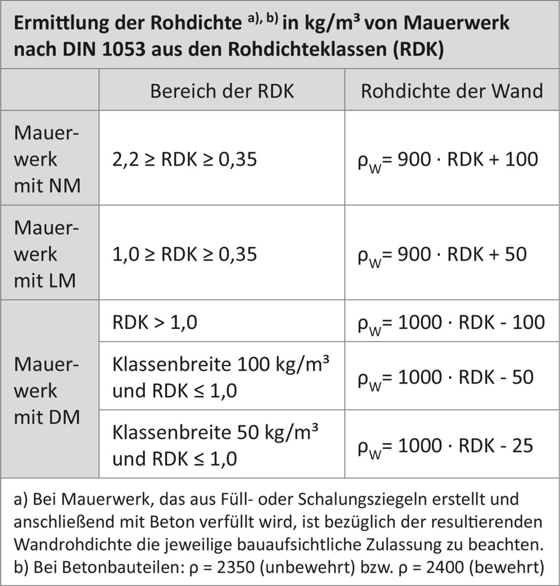 Turbo 3. Berechnung der Luftschalldämmung von Mauerwerk aus OS22