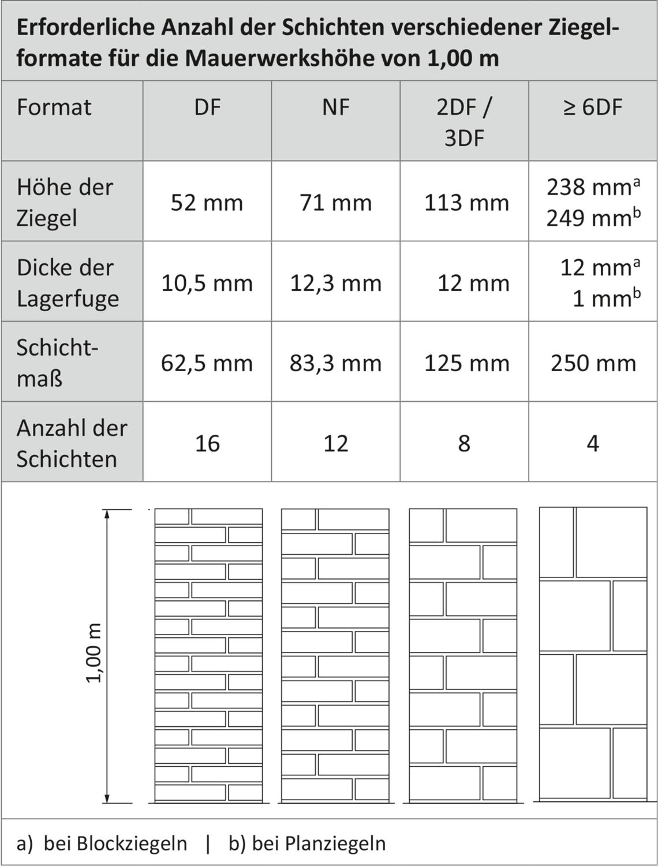 Gut gemocht 3. Maßordnung im Hochbau nach DIN 4172 - Lebensraum Ziegel GA45